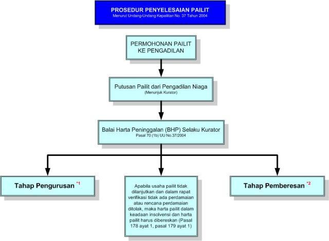 BPH - Prosedur Penyelesaian Pailit.jpg